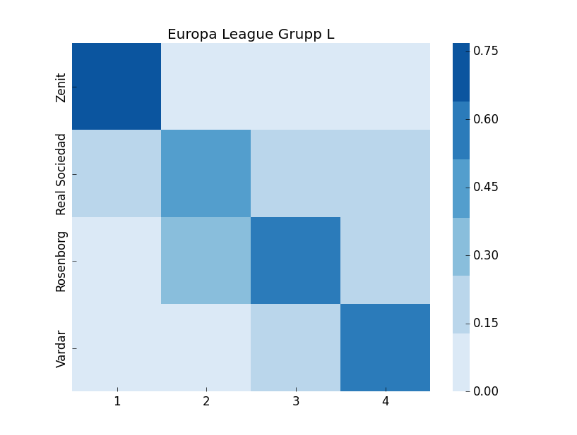 Europa League projections using ELO-rank and ML